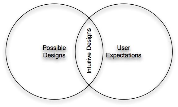 intuitive_design