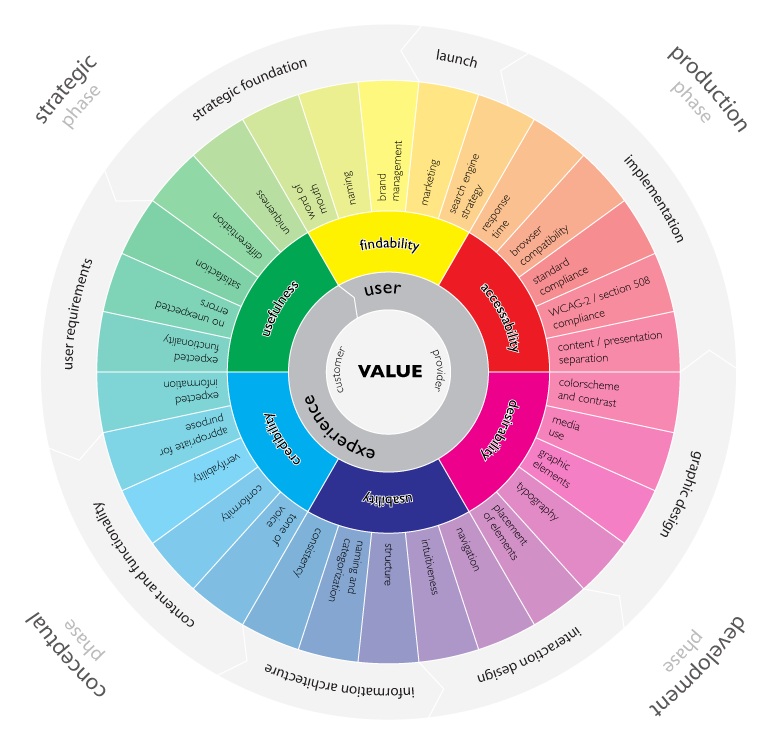 user_experience_wheel