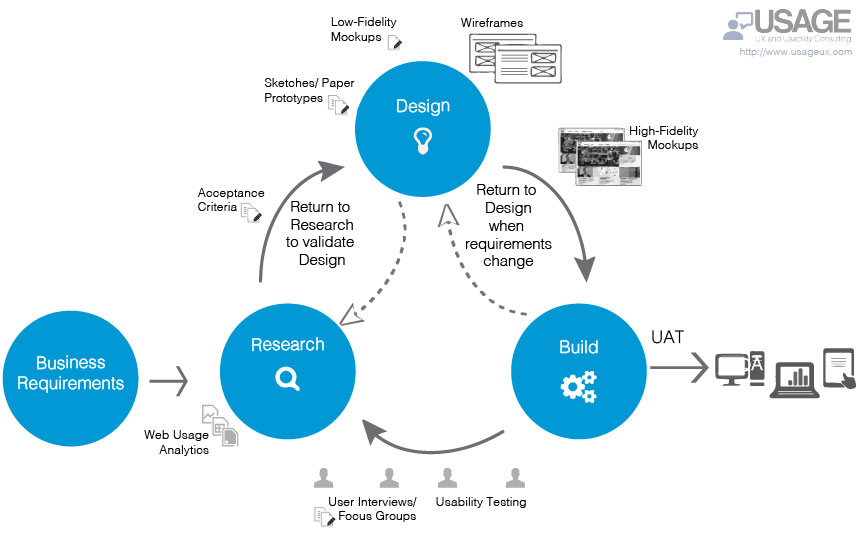 usage_lean_ux_agile_diagram